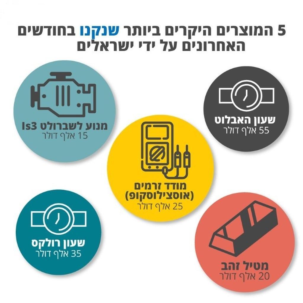 המוצרים היקרים ביותר שנקנו על ידי ישראלים