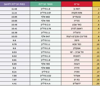 הנתונים באדיבות דואר ישראל